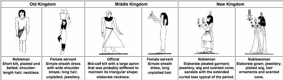 Kleding van het Oude tot het Nieuwe Rijk in Egypte - tekening Crystalinks.